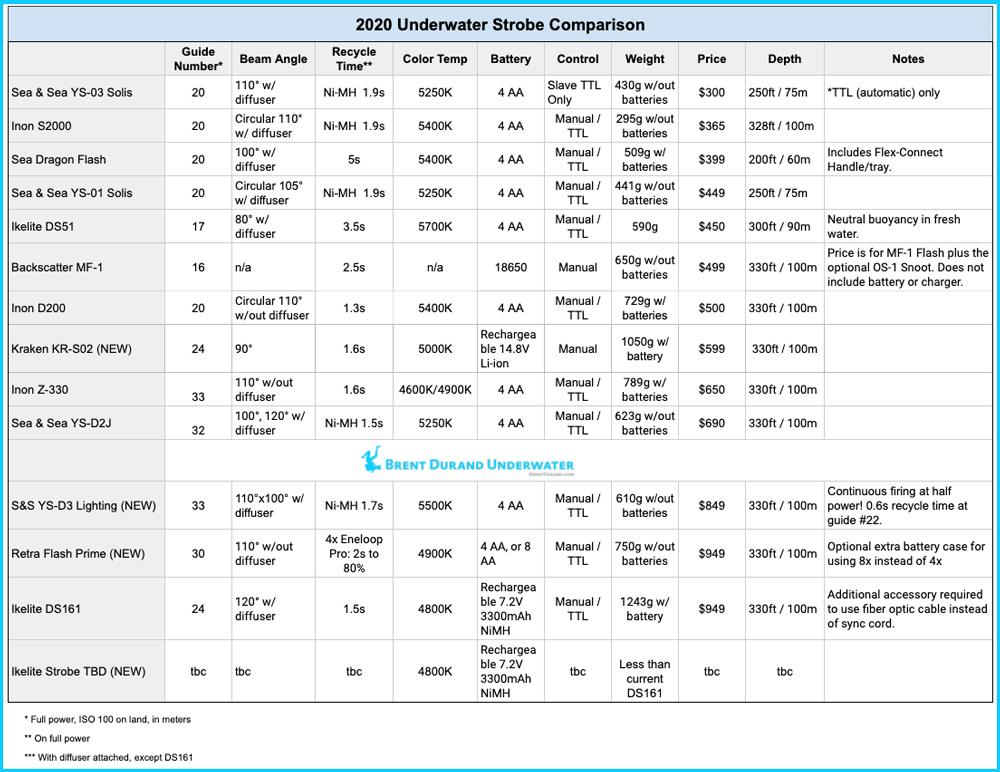 2020 underwater strobe comparison chart